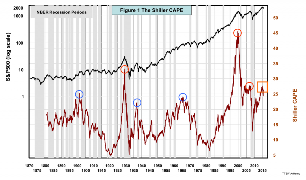 Figure 1 The Shiller CAPE