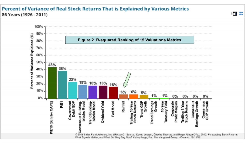 Figure 2 R-squared Ranking of 15 Valuation Metrics