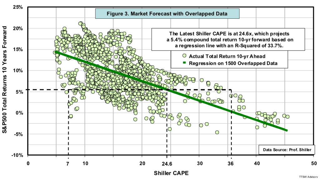 Figure 3 Market Forecast with Overlapped Data