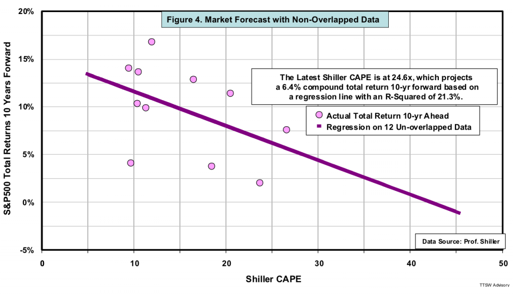 Figure 4 Market Forecast with Non-Overlapped Data