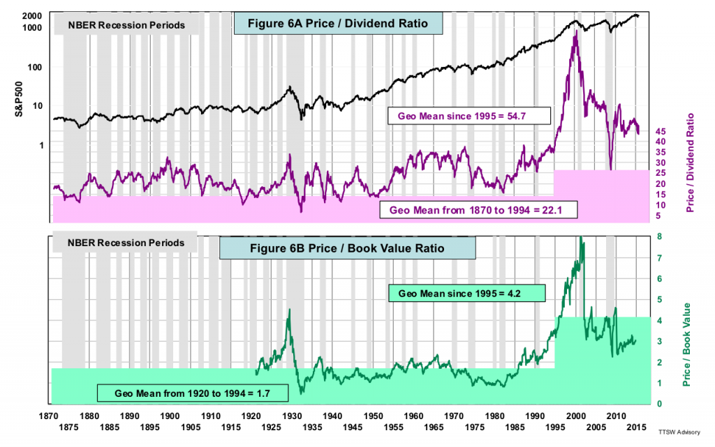 Figure 6A Price-Dividend Ratio Figure 6B Price-Book Value Ratio