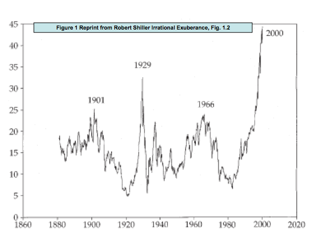 figure-1-reprint-from-robert-shiller-irrational-exuberance