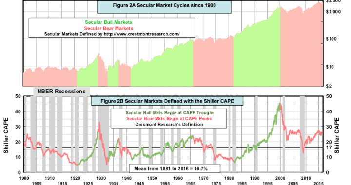 figure-2a-secular-market-cycles-since-1900