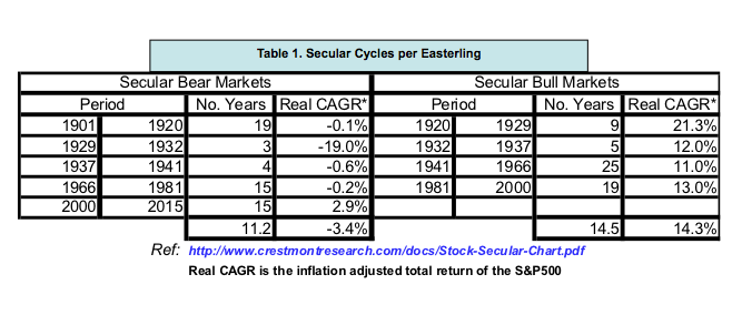 table-1-secular-cycles-per-easterling