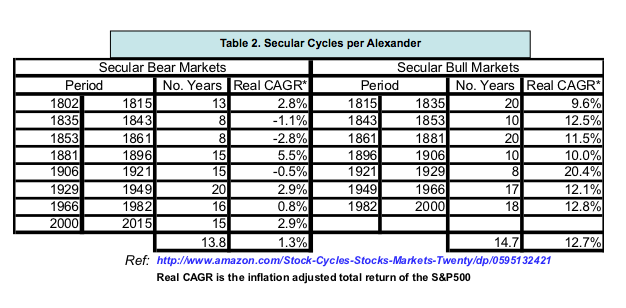 table-2-secular-cycles-per-alexander