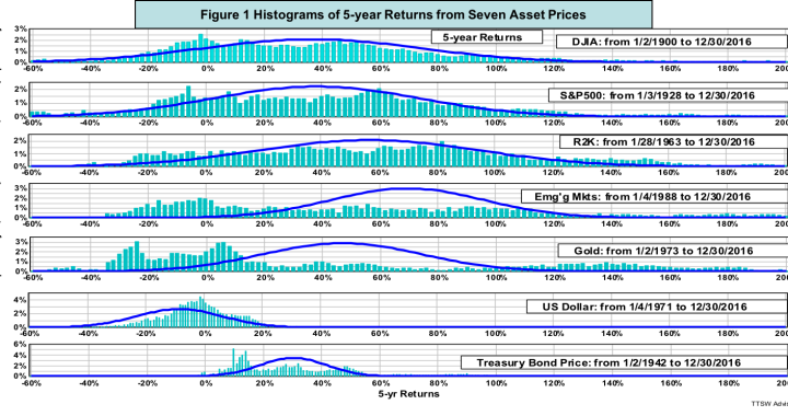 Figure 1 Histograms of 5-year Returns from Seven Asset Prices